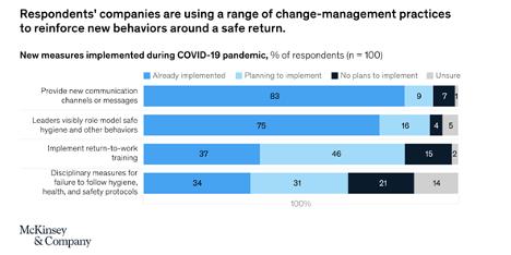 change-management-practices